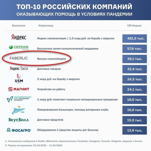 ТОП-10 российских компаний в условиях пандемии